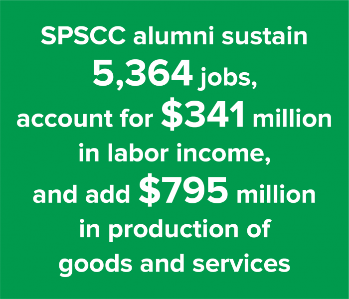 Stats around SPSCC alumni impact