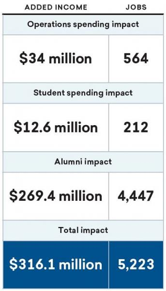Chart shows operations spending impact adds $34 million in income and 564 jobs. Student spending impact adds $12.6 million and 212 jobs. Alumni impact adds $269.4 million and 4,447 jobs. Total impact is $316.1 million and 5,223 jobs.