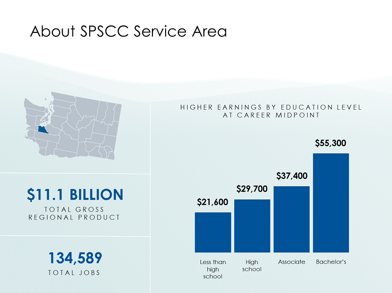 Image with graphics shows the SPSCC Service Area. $11.1 billion total gross regional product. 134,589 jobs. A graph shows higher earnings by educational level at career midpoint.  $21,600 less than high school. $29,700 high school. $37,400 Associate. $55,300 Bachelor's.