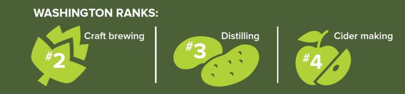 WA ranks #2 in craft brewing, #3 in distilling, and #4 in cider making