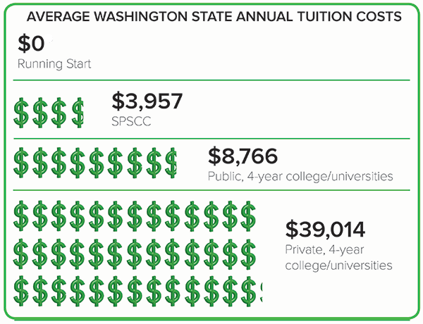 average state annual tuition costs graphic. Running start is $0. SPSCC is $3,957.  Public 4-year University is $8,766. Private 4-year University is $39,014.